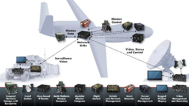 Avionics Cots Intelligent Platforms Rugged Embedded